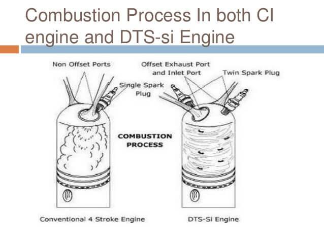 DTSi का Full Form क्या है?